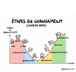 etape-du-changement