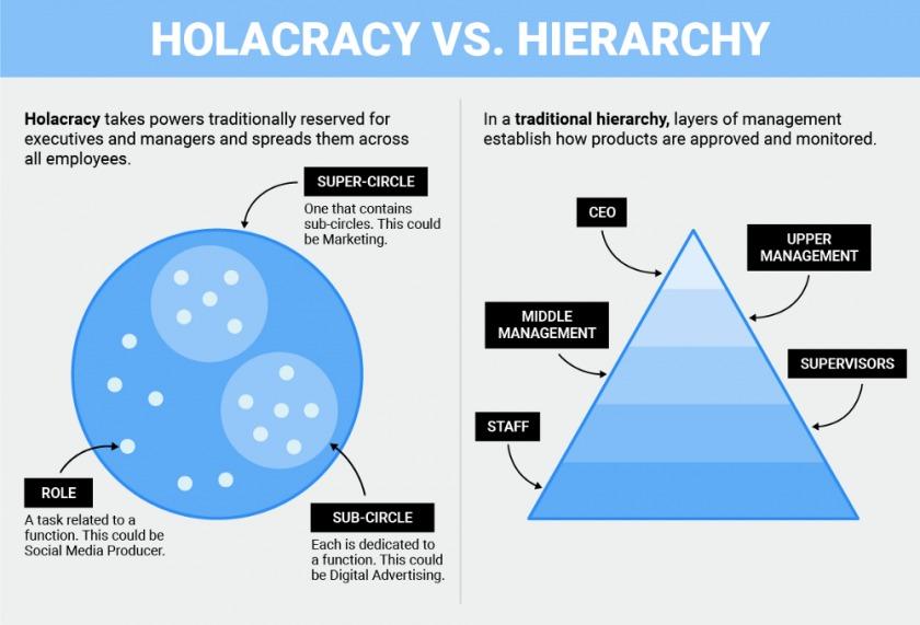 schéma descriptif du mécanisme de l'holacratie
